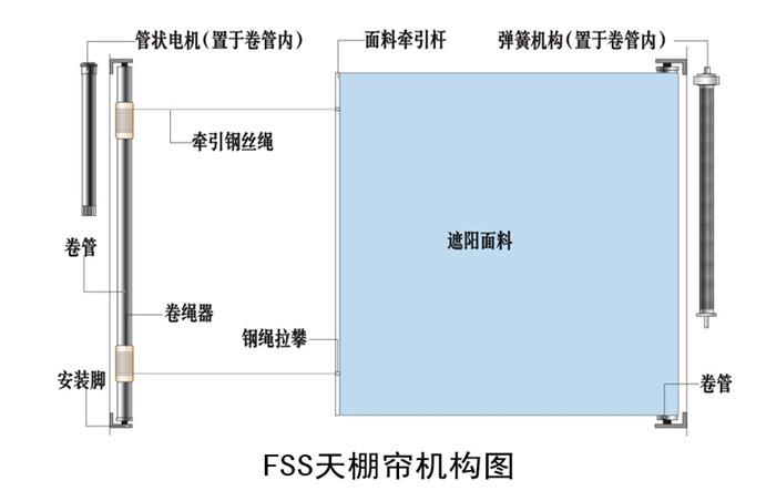 fss天棚帘结构图,豪异电动天棚帘厂家,4000-121-696